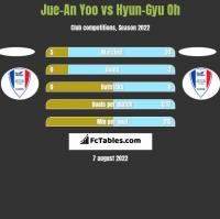 Jue-An Yoo vs Hyun-Gyu Oh h2h player stats