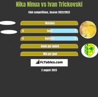Nika Ninua vs Ivan Trickovski h2h player stats