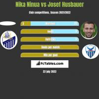 Nika Ninua vs Josef Husbauer h2h player stats