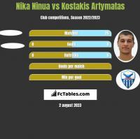 Nika Ninua vs Kostakis Artymatas h2h player stats