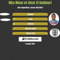Nika Ninua vs Omar El Kaddouri h2h player stats