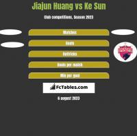 Jiajun Huang vs Ke Sun h2h player stats