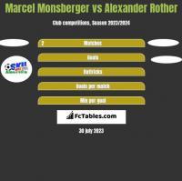 Marcel Monsberger vs Alexander Rother h2h player stats