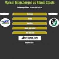 Marcel Monsberger vs Nikola Stosic h2h player stats