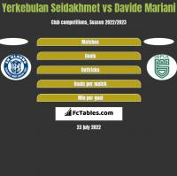 Yerkebulan Seidakhmet vs Davide Mariani h2h player stats