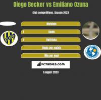 Diego Becker vs Emiliano Ozuna h2h player stats