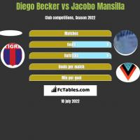 Diego Becker vs Jacobo Mansilla h2h player stats