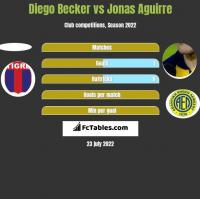 Diego Becker vs Jonas Aguirre h2h player stats
