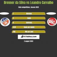 Brenner da Silva vs Leandro Carvalho h2h player stats