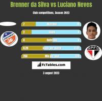 Brenner da Silva vs Luciano Neves h2h player stats