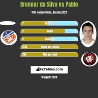 Brenner da Silva vs Pablo h2h player stats