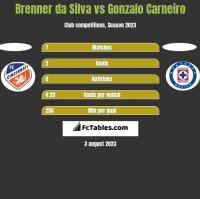 Brenner da Silva vs Gonzalo Carneiro h2h player stats