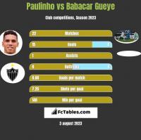 Paulinho vs Babacar Gueye h2h player stats