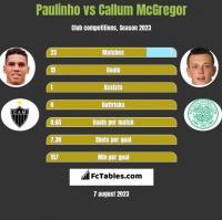 Paulinho vs Callum McGregor h2h player stats
