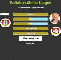 Paulinho vs Charles Aranguiz h2h player stats