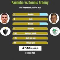 Paulinho vs Dennis Srbeny h2h player stats