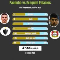 Paulinho vs Exequiel Palacios h2h player stats