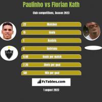Paulinho vs Florian Kath h2h player stats