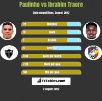 Paulinho vs Ibrahim Traore h2h player stats