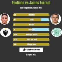 Paulinho vs James Forrest h2h player stats