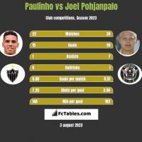 Paulinho vs Joel Pohjanpalo h2h player stats