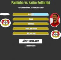Paulinho vs Karim Bellarabi h2h player stats