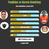 Paulinho vs Kerem Demirbay h2h player stats