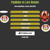 Paulinho vs Lars Bender h2h player stats