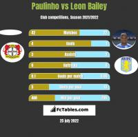Paulinho vs Leon Bailey h2h player stats
