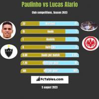 Paulinho vs Lucas Alario h2h player stats
