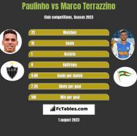 Paulinho vs Marco Terrazzino h2h player stats