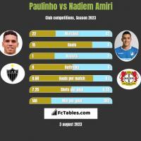 Paulinho vs Nadiem Amiri h2h player stats