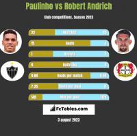 Paulinho vs Robert Andrich h2h player stats