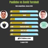 Paulinho vs David Turnbull h2h player stats