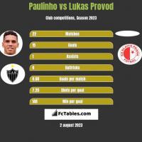 Paulinho vs Lukas Provod h2h player stats