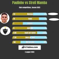Paulinho vs Streli Mamba h2h player stats