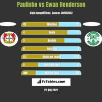 Paulinho vs Ewan Henderson h2h player stats