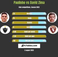 Paulinho vs David Zima h2h player stats