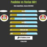 Paulinho vs Florian Wirt h2h player stats