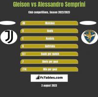 Gleison vs Alessandro Semprini h2h player stats