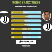 Gleison vs Alex Sandro h2h player stats