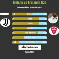 Gleison vs Armando Izzo h2h player stats
