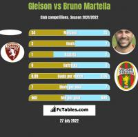 Gleison vs Bruno Martella h2h player stats