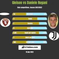 Gleison vs Daniele Rugani h2h player stats