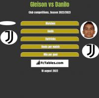 Gleison vs Danilo h2h player stats