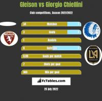 Gleison vs Giorgio Chiellini h2h player stats