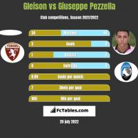 Gleison vs Giuseppe Pezzella h2h player stats