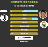 Gleison vs Jesus Vallejo h2h player stats