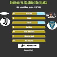 Gleison vs Kastriot Dermaku h2h player stats