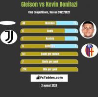 Gleison vs Kevin Bonifazi h2h player stats